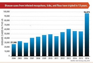 Disease cases from infected mosquitoes, ticks, and fleas have tripled in 13 years.
