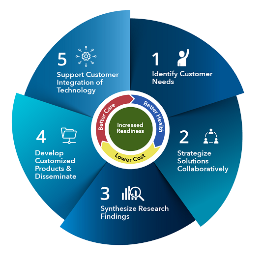 Graphic of the Connected Health Clearinghouse process