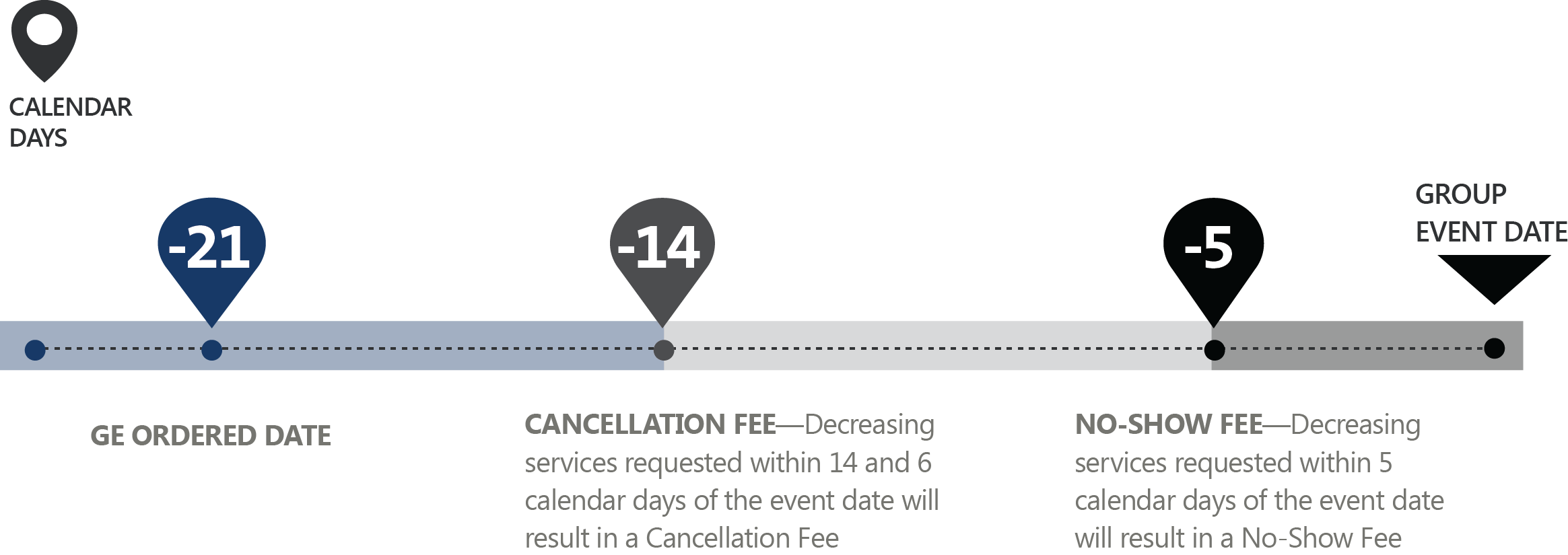 Group Event Cancellation and No-Show Fee Timeline