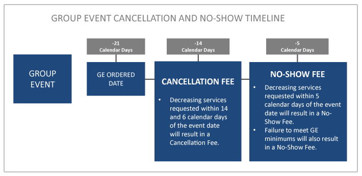 Image depicting Group Event No-Show and Cancellation Policy
