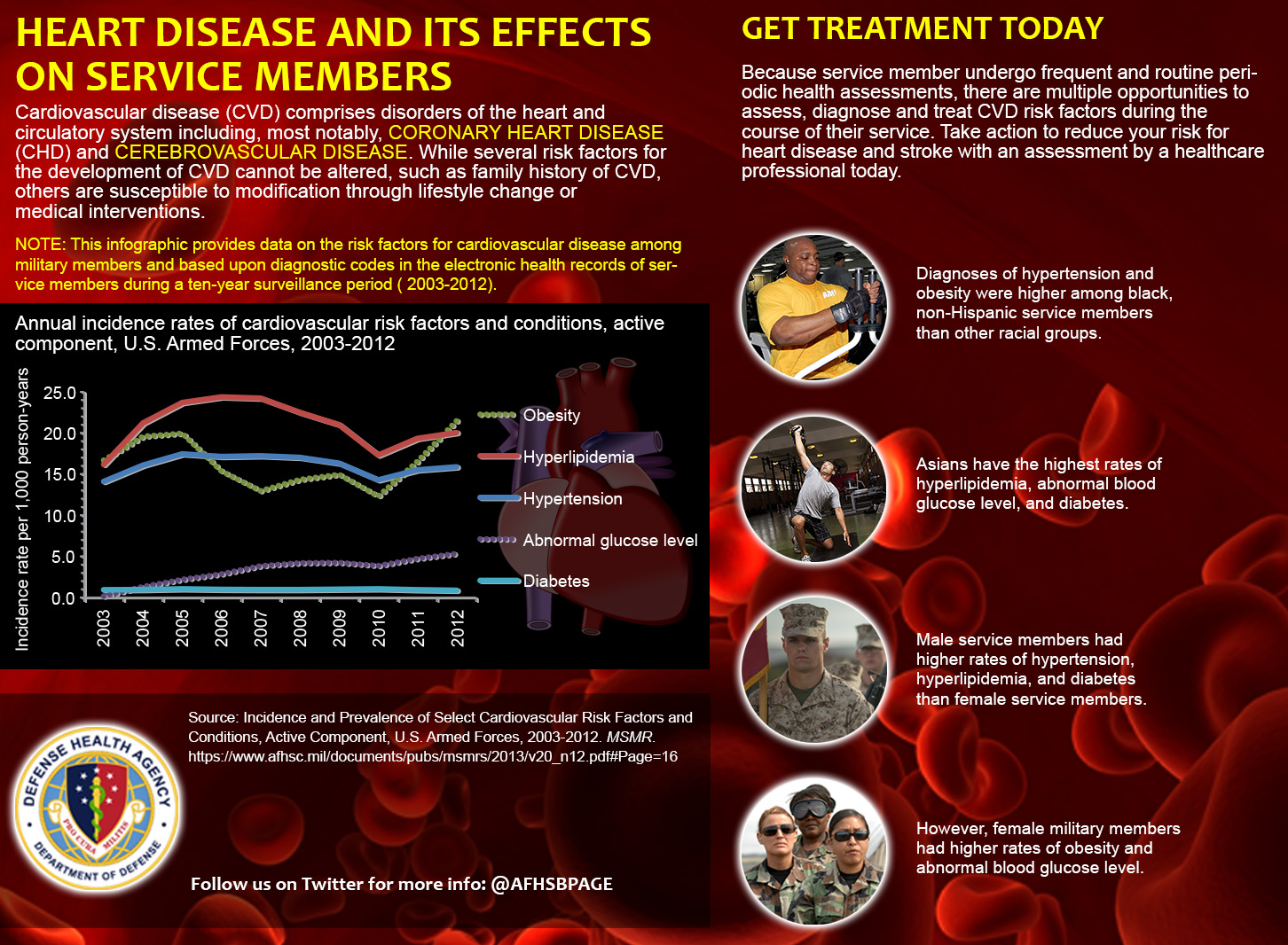 infographic about heart disease and its effect on service members