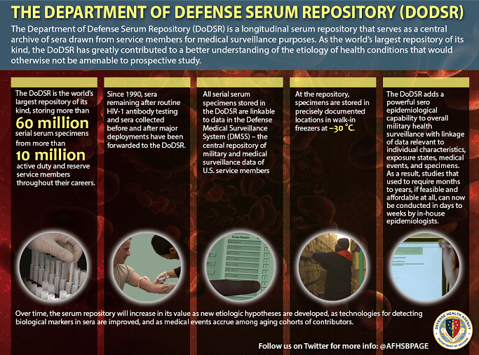 The Department of Defense Serum Repository is a longitudinal serum repository that serves as a central archive of sera drawn from Service members for medical surveillance purposes. As the world's largest repository of its kind, the DoDSR has greatly contributed to a better understanding of the etiology of health conditions that would otherwise not be amenable to prospective study.  More on the DODSR  •	The DoDSR stores more than 60 million serial serum specimens from more than 10 million active duty and reserve service members throughout their careers. •	Since 1990, sera remaining after routine HIV-1 antibody testing and sera collected before and after major deployments have been forwarded to the DoDSR. •	All serial serum specimens stored in the DoDSR are linkable to data in the Defense Medical Surveillance System (DMSS) – the central repository of military and medical surveillance data of U.S. service members. •	At the repository, specimens are stored in precisely documented locations in walk-in freezers at -30 Celsius. •	The DoDSR adds a powerful sero epidemiological capability to overall military health surveillance with linkage of data relevant to individual characteristics, exposure states, medical events, and specimens. •	As a result, studies that used to require months to years, if feasible and affordable at all, can now be conducted in days to weeks by in-house epidemiologists.  Over time, the serum repository will increase in its value as new etiologic hypotheses are developed, as technologies for detecting biological markers in sera are improved, and as medical events accrue among aging cohorts of contributors. Follow us on Twitter for more info: @AFHSBPAGE