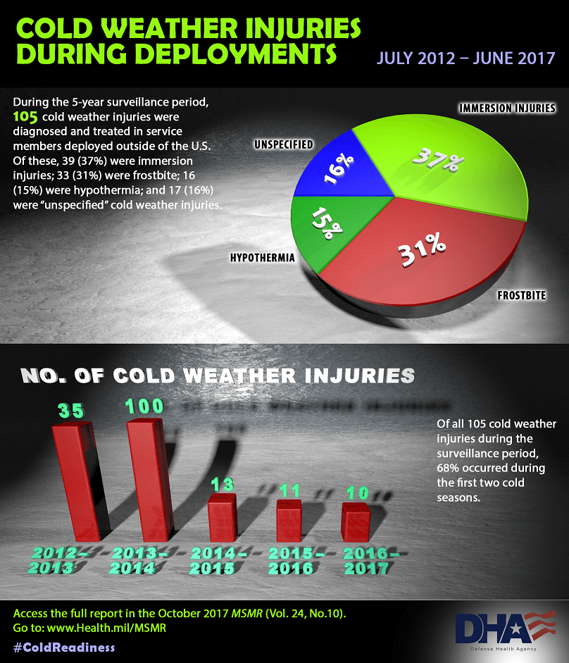 "During the 5-year surveillance period, 105 cold weather injuries were diagnosed and treated in service members deployed outside the U.S. of these, 39 (37%) were immersion injuries; 33 (31%) were frostbite; 16 (15%) were hypothermia; and 17 (16%) were ""unspecified"" cold weather injuries. Pie chart for cold weather injuries during deployments displays depicting the information above. Number of cold weather injuries bar chart: Of all 105 cold weather injuries during the surveillance period, 68% occurred during the first two cold seasons. Bar chart shows the number of cold weather injuries by year: •	2012-2013 cold season had 35 cold weather injuries •	2013-2014 cold season had 100 cold weather injuries •	2014 -2015 cold season had 13 cold weather injuries •	2015-2016 cold season had 11 cold weather injuries •	2016 – 2017 had 10 cold weather injuries Access the full report in the October 2017 MSMR (Vol. 24, No. 10). Go to: www.Health.mil/MSMR  #ColdReadiness"