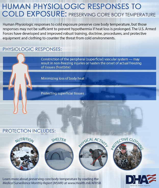 Human Physiologic responses to cold exposure preserve core body temperature, but those responses may not be sufficient to prevent hypothermia if heat loss is prolonged. This infographic offers helpful information on preserving core body temperature to counter the threat from cold environments. Physiologic responses include: •	Constriction of the peripheral (superficial) vascular system – may result in non-freezing injuries or hasten the onset of actual freezing of tissues (frostbite) •	Minimizing loss of body heat •	Protecting superficial tissues Protection includes:	 •	Nutrition •	Shelter •	Physical Activity •	Protective Clothing Learn more about preserving core body temperature by reading the Medical Surveillance Monthly Report at www.Health.mil/AFHSB