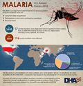 Malaria is an important health threat to U.S. service members located in endemic areas for: •	Long-term duty assignments •	Participation in short-term contingency operations •	Personal travel In 2016, 57 service members were diagnosed with or reported to have malaria from 25 different medical facilities in the U.S., Afghanistan, Germany, Korea, Djibouti, and Oman. In 2011, 124 service members were affected. Malaria Pie chart P. falciparum (45.6%; n=26) Plasmodium vivax (26.3%; n=15) highest since 2012 P. malariae and P. ovale (3.5%; n=2) Unspecified agents (24.6%; n=14) The relatively low numbers of cases during 2012-2016 mainly reflect a decrease in cases acquired in Afghanistan – a reduction due largely to the withdrawal of U.S. forces from that country. Providers of medical care to military members should be knowledgeable of, and vigilant for, clinical manifestations of malaria outside of endemic areas. To learn more about how malaria impacts U.S. Armed Forces visit Health.mil/AFHSB.