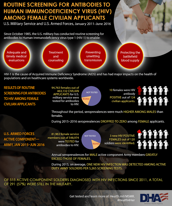 This graphic shows the results of routine screening for antibodies to Human Immunodeficiency Virus (HIV) among both female civilian applicants for U.S. military service and female service members of the U.S. Armed Forces, active component - Army during  January 2015 through June 2016 surveillance period. 94,763 females out of 463,132 civilian applicants for U.S. military service were tested for antibodies to HIV. Out of 124 civilian applicants that were HIV positive, 10 were female. Throughout the period, seroprevalences were much higher among males than females.  During 2015 – 2016 seroprevalences dropped to zero among female applicants.  As for U.S. Armed Forces active component, 81,963 female service members out of 548,974 were tested for antibodies to HIV. Out of 120 soldiers that were HIV positive 3 were female. Annual seroprevalences for male active component Army members greatly exceed those of females. During the 2015, on average, one new HIV infection was detected among active duty army soldiers per 5,265 screening tests.  HIV-1 is the cause of Acquired Immune Deficiency Syndrome (AIDS) and has had major impacts on the health of populations and on healthcare systems worldwide. Of 515 active component soldiers diagnosed with HIV infections since 2011, a total of 291 (57%) were still in the military. Get tested and learn more by reading the Medical Surveillance Monthly Report at Health.Mil/MSMR.