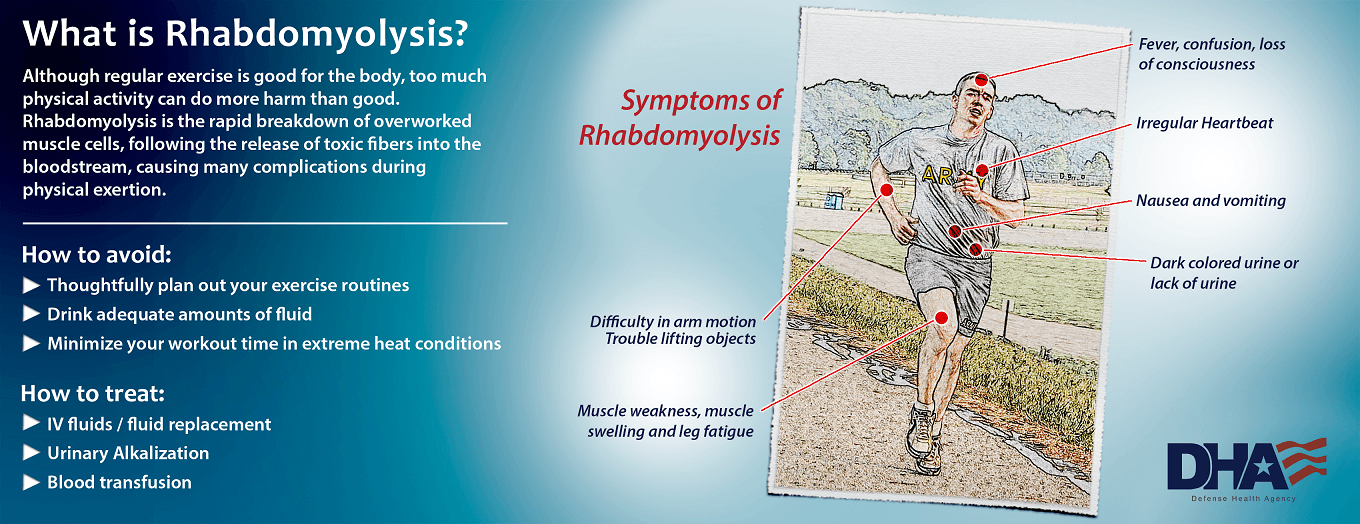 Although regular exercise is good for the body, too much physical activity can do more harm than good. Rhabdomyolysis is the rapid breakdown of overworked muscle cells, following the release of toxic fibers into the bloodstream, causing many complications during physical exertion. This infographic provides information about the symptoms of Rhabdomyolysis, prevention and treatment.  How to avoid: •	Thoughtfully plan out your exercise routines •	Drink adequate amounts of fluid •	Minimize your workout time in extreme heat conditions How to treat: •	IV fluids/ fluid replacement •	Urinary Alkalization •	Blood transfusion  Symptoms of Rhabdomyolysis •	Difficulty in arm motion / trouble lifting objects •	Muscle weakness, muscle swelling and leg fatigue •	Fever, confusion, loss of consciousness •	Nausea and vomiting •	Dark colored urine or lack of urine  Learn more at Health.mil/MSMR