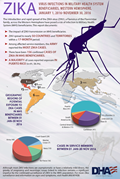The introduction and rapid spread of the Zika virus (ZIKV), a Flavivrus of the Flaviviridae family, across the Western Hemisphere have posed a risk of infection to Military Health System (MHS) beneficiaries. This report documents: •	The impact of ZIKV transmission on MHS beneficiaries. •	ZIKV spread to nearly 50 countries and territories within a 17-month period. •	Among affected service members, the Army reported the most Zika cases. •	There have been 156 confirmed cases of Zika in MHS beneficiaries. •	A majority of cases reported exposure in Puerto Rico (n=91, 58.3%). Geographic regions of potential exposure to Zika cases in MHS beneficiaries between 01 Jan – 30 Nov 2016 included: •	Puerto Rico ( 91 cases) •	Caribbean ( 41 cases) •	Central America & Mexico (15 cases) •	South America (6 cases) •	Asia ( 3 cases) •	Unknown (3) •	U.S. Florida (1 case) Cases in Service Members Between 01 Jan – 30 Nov 2016 were: •	Army (48 cases) •	Coast Guard (29 cases) •	Air Force (16 cases) •	Navy (10 cases) •	Marine Corps (7 cases) Although most ZIKV infections are asymptomatic or have a relatively mild illness, the gravity of pregnancy and neurologic issues linked to infection remains a significant impetus for the continued surveillance of ZIKV in the MHS population. For more Zika surveillance and information on signs and symptoms, visit Health.mil/AFHSB
