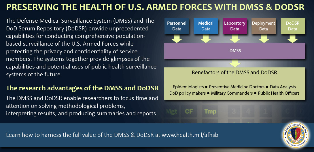 The Defense Medical Surveillance System (DMSS) and the DoD Serum Repository (DoDSR) provide unprecedented capabilities for conducting comprehensive population-based surveillance of the U.S. Armed Forces while protecting the privacy and confidentiality of service members. The systems together provide glimpses of the capabilities and potential uses of public health surveillance systems of the future.  The research advantages of the DMSS and DoDSR The DMSS and DoDSR enable researchers to focus time and attention on solving methodological problems, interpreting results, producing summaries and reports.  DMSS includes personnel data, medical data, laboratory data, deployment data, and DoDSR data. Benefactors of the DMSS and DoDSR are epidemiologists, preventive medicine doctors, data analysts, DoD policy makers, Military Commanders and public health officers. Learn how to harness the full value of the DMSS and DoDSR at www.Health.mil/AFHSB