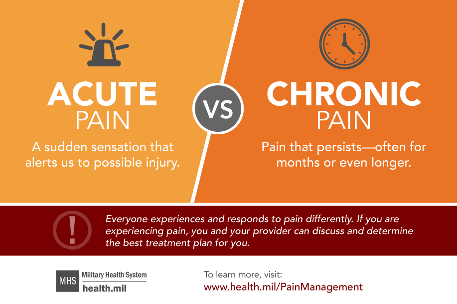 This infographic describes the difference between acute pain and chronic pain.