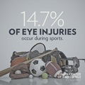 14.7% of eye injuries occur during sports