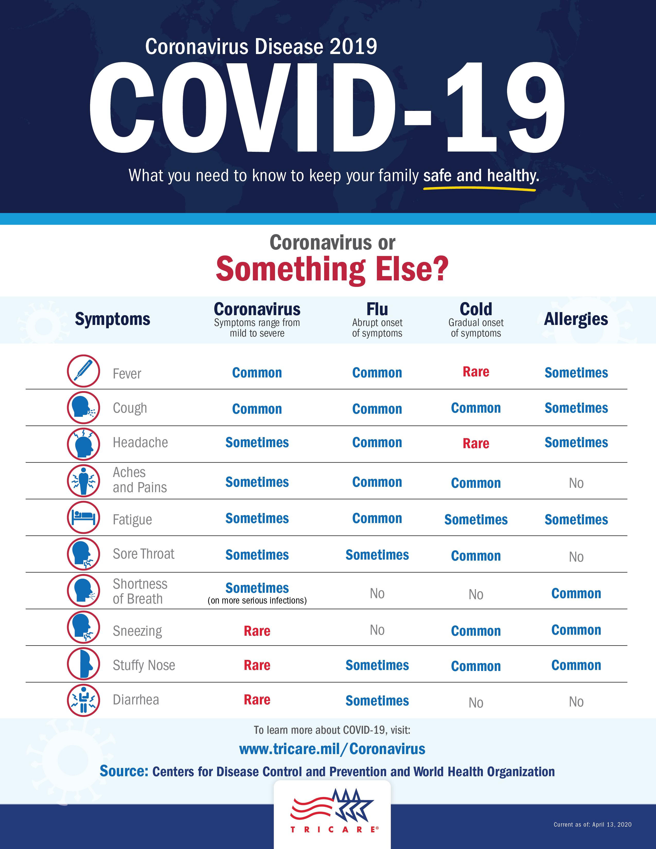 Check your coronavirus symptoms to see if it may be something else
