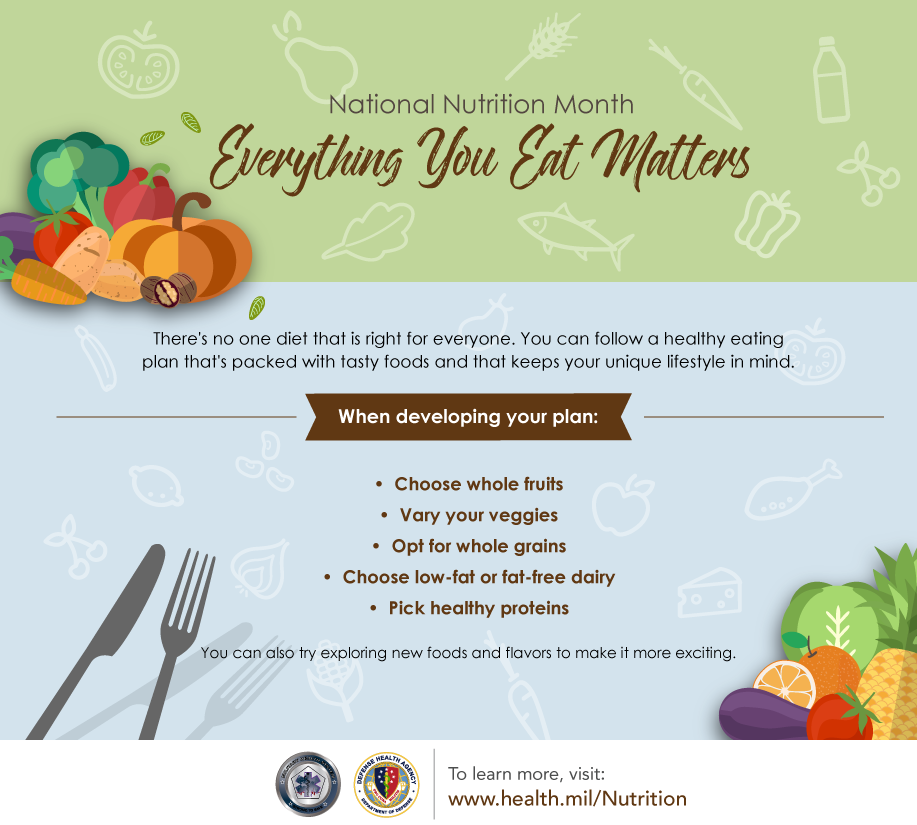 This infographic discusses the types of foods that make up a healthy eating plan.