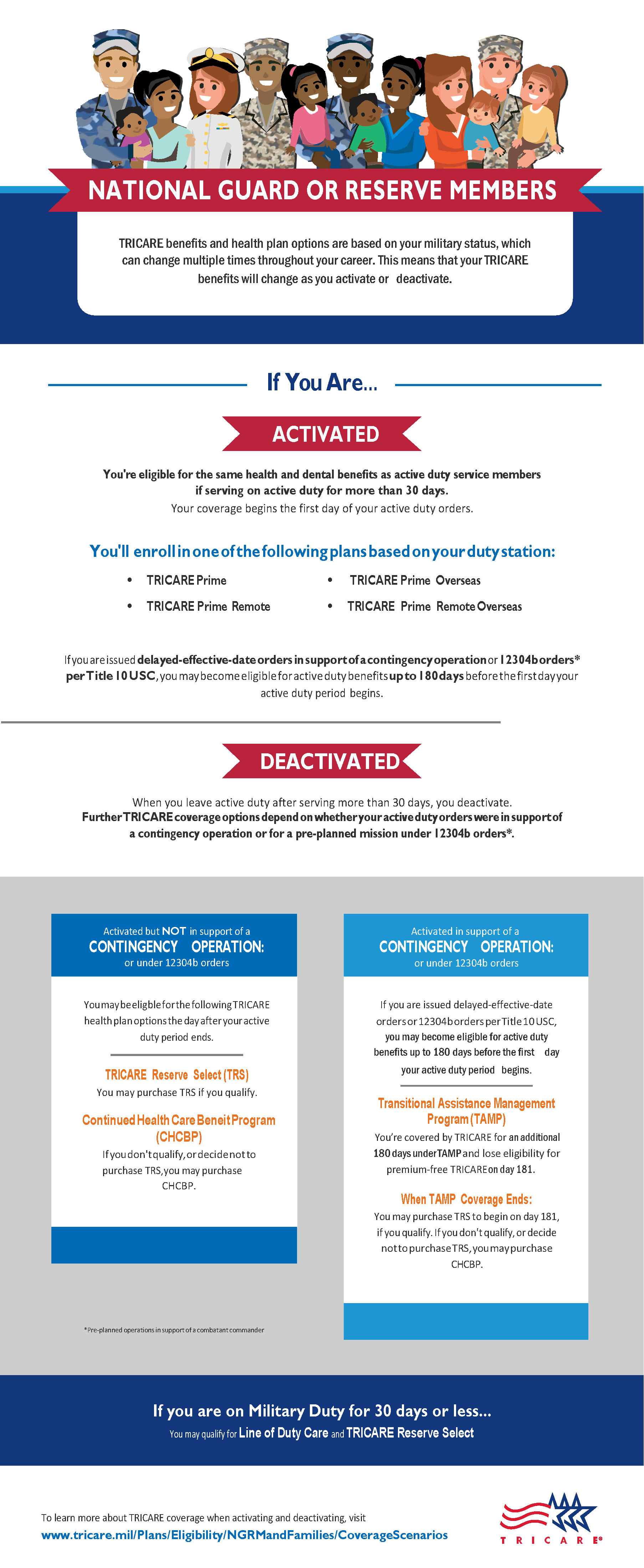 This infographic provides an overview of TRICARE benefits and health plan options based on your military status