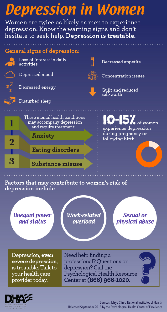 PHCoE Depression in Women infograph