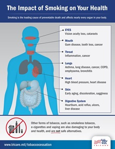 Image of person's body with call-outs of how smoking affects different areas of the body