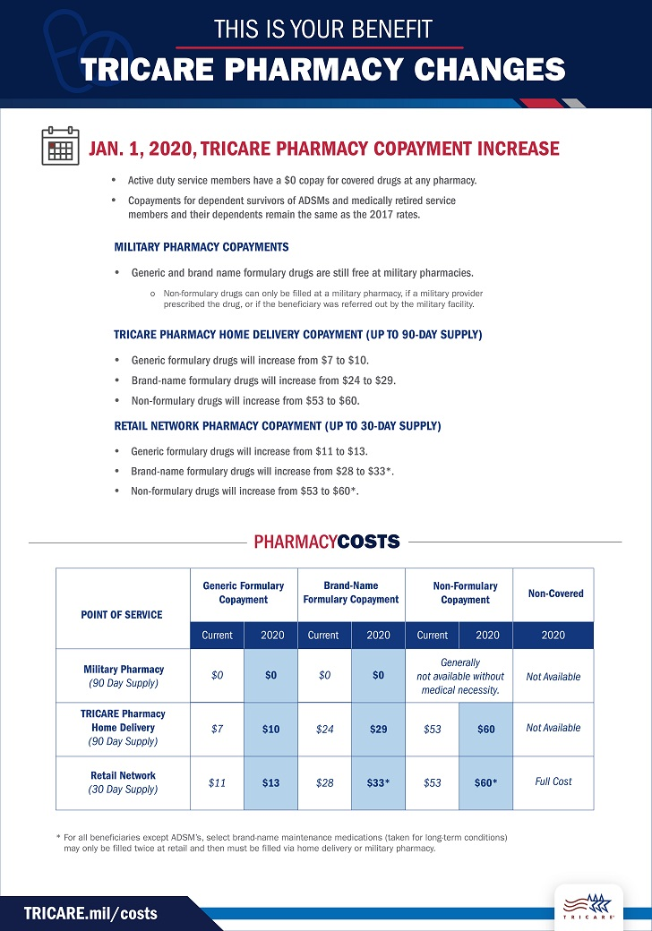 Infographic outlining current and 2020 TRICARE pharmacy copayments.