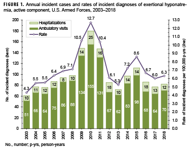 Annual incident cases and rates of incident diagnoses of exertional hyponatremia, active component, U.S. Armed Forces, 2003–2018