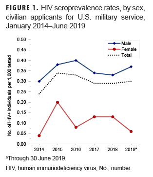 HIV seroprevalence rates, by sex, civilian applicants for U.S. military service, January 2014–June 2019