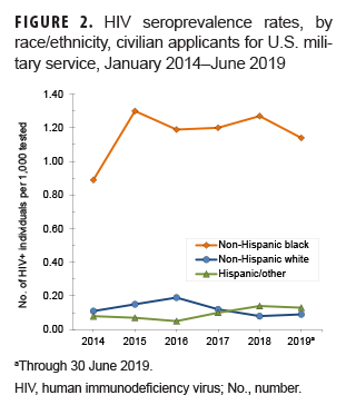 HIV seroprevalence rates, by race/ethnicity, civilian applicants for U.S. military service, January 2014–June 2019