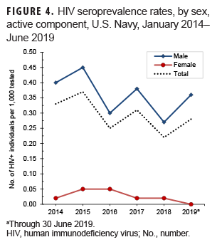 HIV seroprevalence rates, by sex,active component, U.S. Navy, January 2014–June 2019