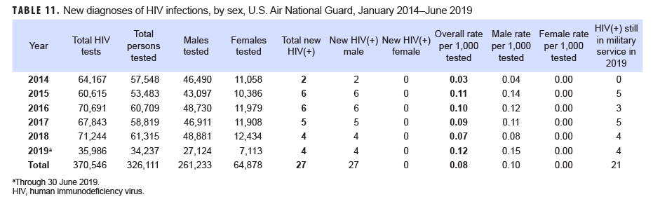 New diagnoses of HIV infections, by sex, U.S. Air National Guard, January 2014–June 2019