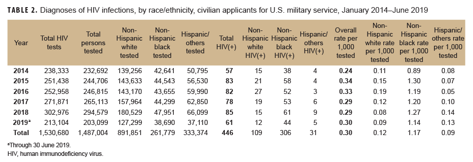 Diagnoses of HIV infections, by race/ethnicity, civilian applicants for U.S. military service, January 2014–June 2019