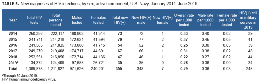 New diagnoses of HIV infections, by sex, active component, U.S. Navy, January 2014–June 2019