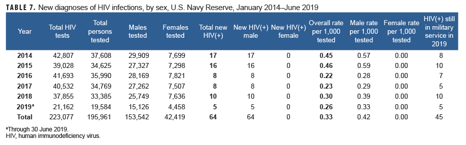 New diagnoses of HIV infections, by sex, U.S. Navy Reserve, January 2014–June 2019