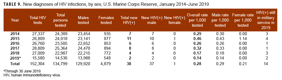 New diagnoses of HIV infections, by sex, U.S. Marine Corps Reserve, January 2014–June 2019