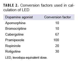 Conversion factors used in calculation of LED