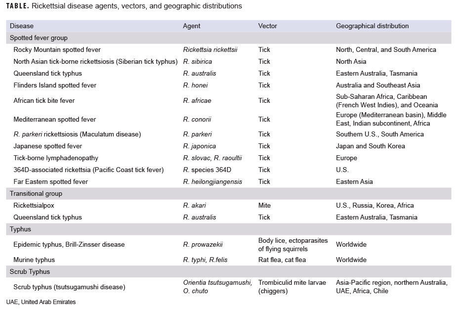 Rickettsial disease agents, vectors, and geographic distributions