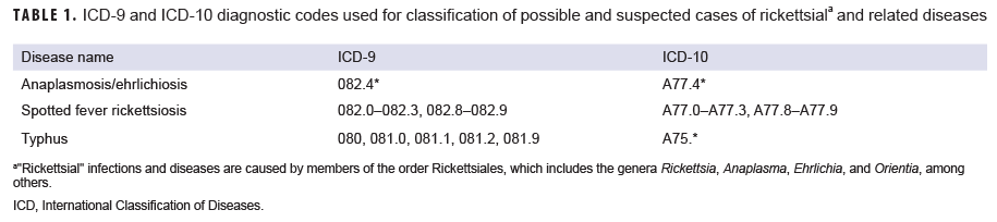 ICD-9 and ICD-10 diagnostic codes used for classification of possible and suspected cases of rickettsiala and related diseases