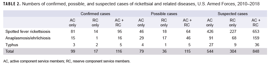 Numbers of confirmed, possible, and suspected cases of rickettsial and related diseases, U.S. Armed Forces, 2010–2018