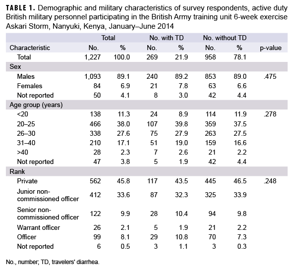 TABLE 1. Demographic and military characteristics of survey respondents, active duty British military personnel participating in the British Army training unit 6-week exercise Askari Storm, Nanyuki, Kenya, January–June 2014
