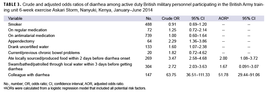 TABLE 3. Crude and adjusted odds ratios of diarrhea among active duty British military personnel participating in the British Army training unit 6-week exercise Askari Storm, Nanyuki, Kenya, January–June 2014