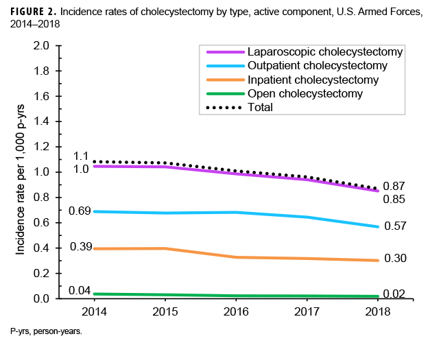 Incidence rates of cholecystectomy by type, active component, U.S. Armed Forces, 2014–2018