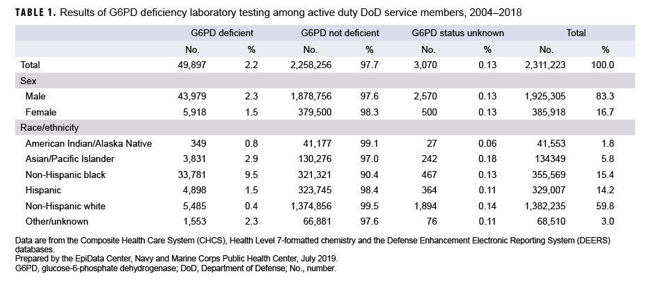 Results of G6PD deficiency laboratory testing among active duty DoD service members, 2004–2018