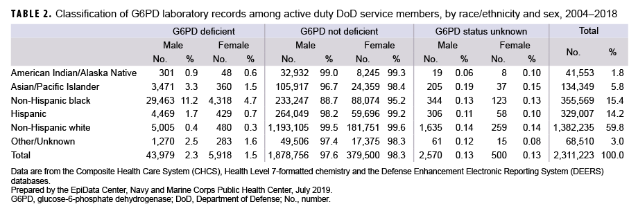 Classification of G6PD laboratory records among active duty DoD service members, by race/ethnicity and sex, 2004–2018