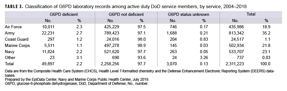 Classification of G6PD laboratory records among active duty DoD service members, by service, 2004–2018