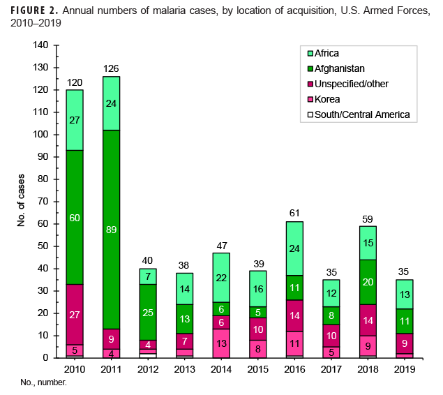 Annual numbers of malaria cases, by location of acquisition, U.S. Armed Forces, 2010–2019
