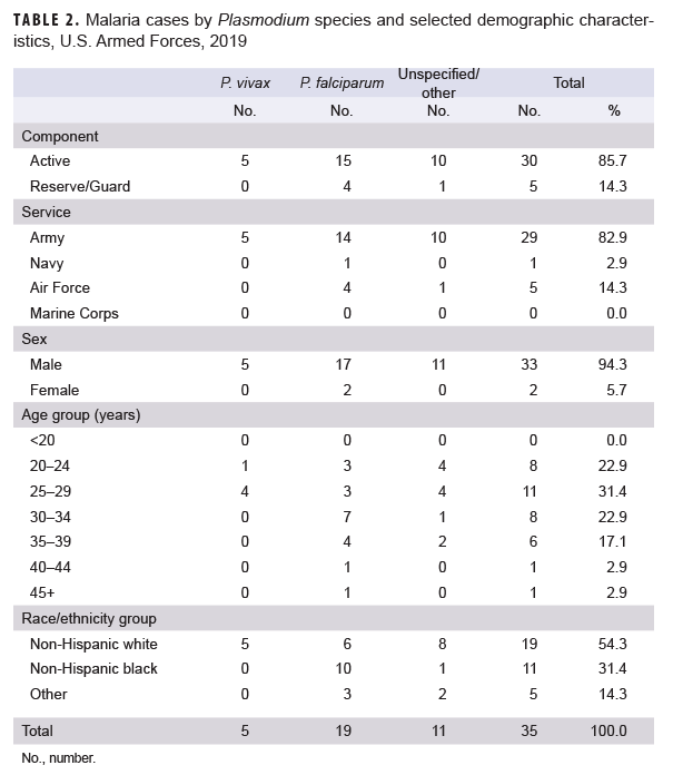 Malaria cases by Plasmodium species and selected demographic characteristics, U.S. Armed Forces, 2019