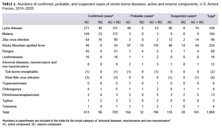 TABLE 2. Numbers of confirmed, probable, and suspected cases of vector-borne diseases, active and reserve components, U.S. Armed Forces, 2016–2020