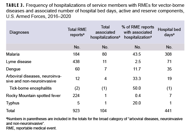 TABLE 3. Frequency of hospitalizations of service members with RMEs for vector-borne diseases and associated number of hospital bed days, active and reserve components, U.S. Armed Forces, 2016–2020