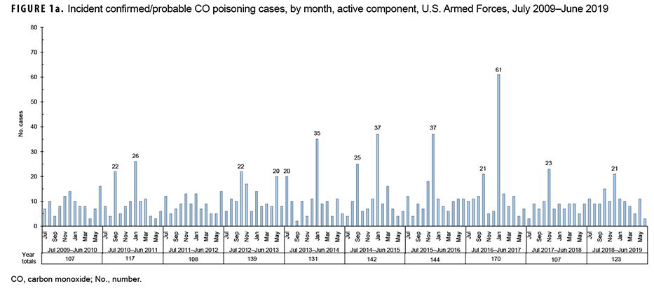 Incident confirmed/probable CO poisoning cases, by month, active component, U.S. Armed Forces, July 2009–June 2019