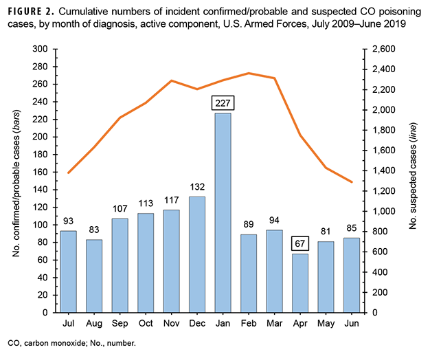 Cumulative numbers of incident confirmed/probable and suspected CO poisoning cases, by month of diagnosis, active component, U.S. Armed Forces, July 2009–June 2019