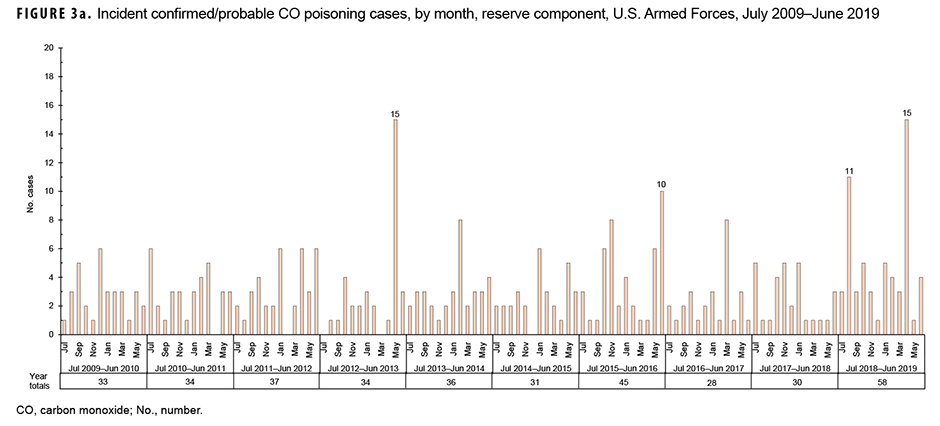 Incident confirmed/probable CO poisoning cases, by month, reserve component, U.S. Armed Forces, July 2009–June 2019