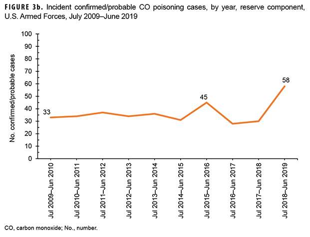 Incident confirmed/probable CO poisoning cases, by year, reserve component, U.S. Armed Forces, July 2009–June 2019
