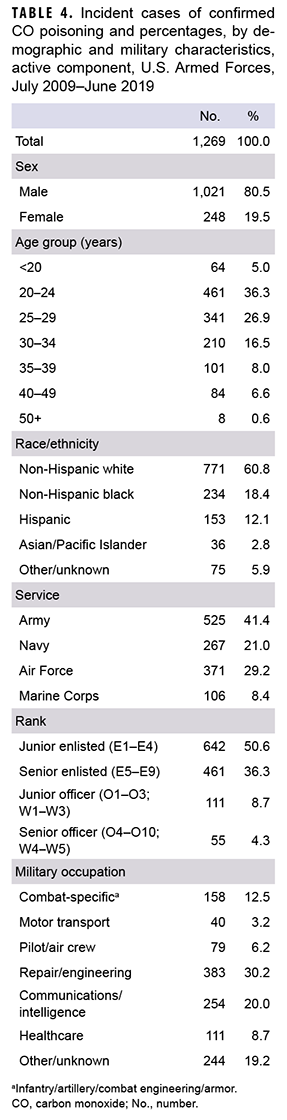 Incident cases of confirmed CO poisoning and percentages, by demographic and military characteristics, active component, U.S. Armed Forces, July 2009–June 2019
