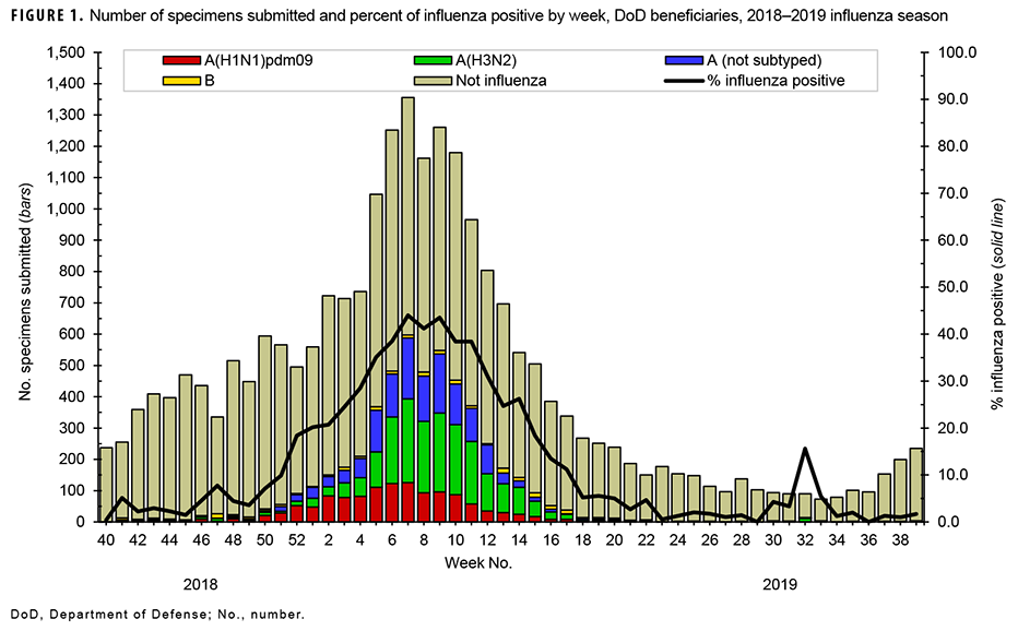 Number of specimens submitted and percent of influenza positive by week, DoD beneficiaries, 2018–2019 influenza season